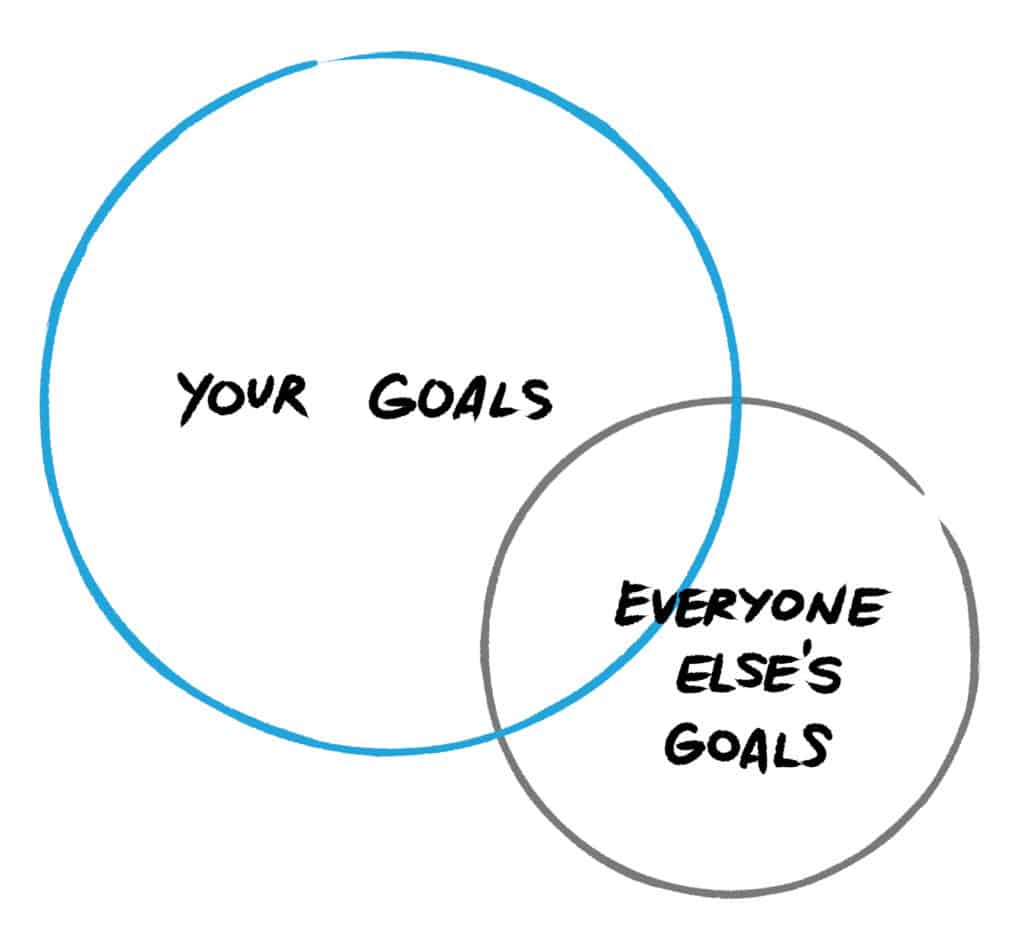 how to figure out what you want in life